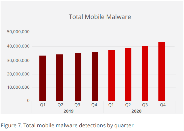 Mobile walware detections in