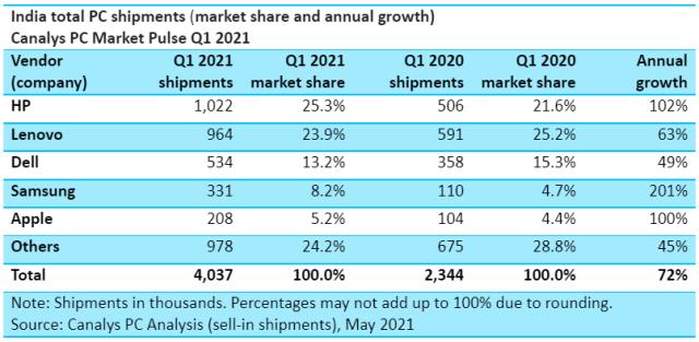 PC market share of HP, Lenovo, Dell in Q1 2021