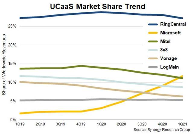UCaaS market share in Q1 2021