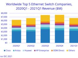 World Ethernet switch vendor share Q1 2021