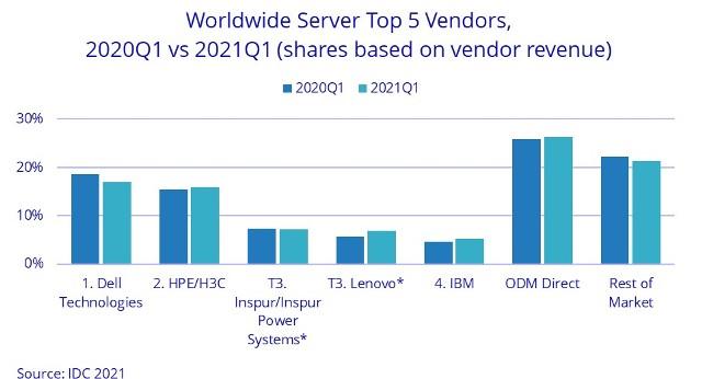 World sever vendor share Q1 2021