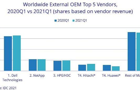 World storage vendor market share Q1 2021
