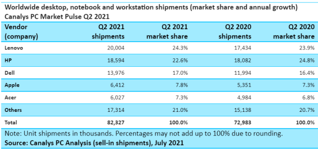 Canalys report on PC market share Q2 2021