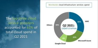 Cloud infrastructure services spending Q2 2021