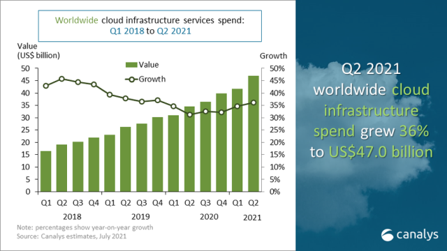 Cloud market growth in Q2 2021