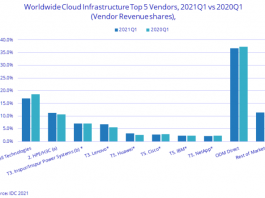 IDC chart on top Cloud companies in Q1 2021