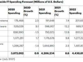 IT spending forecast for 2021