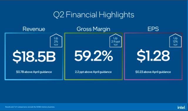 Intel Q2 2021 financial highlights