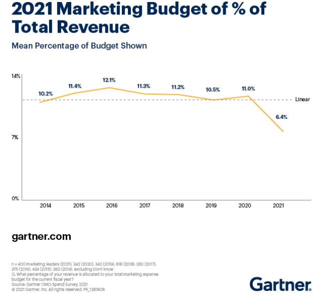 Marketing budget forecast