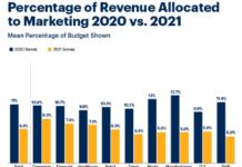 Marketing budget in 2021 vs 2021