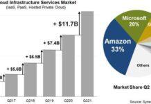 Microsoft share in Cloud market in Q2 2021