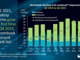Notebook share in Q2 2021