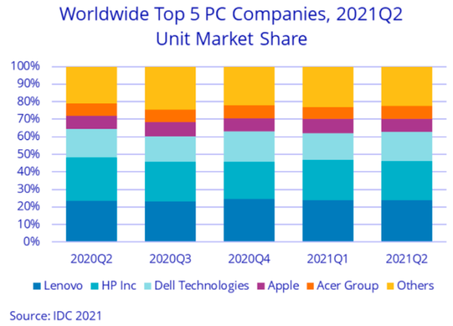 PC share of Lenovo, HP, Dell, Apple, Acer in Q2 2021
