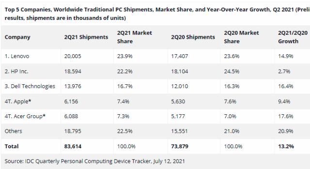 PC shipment chart for Q2 2021
