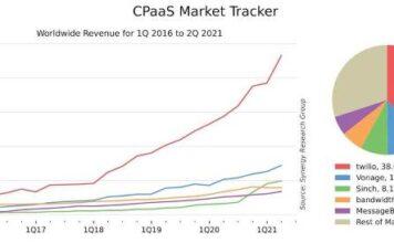 CPaaS market revenue in 2021