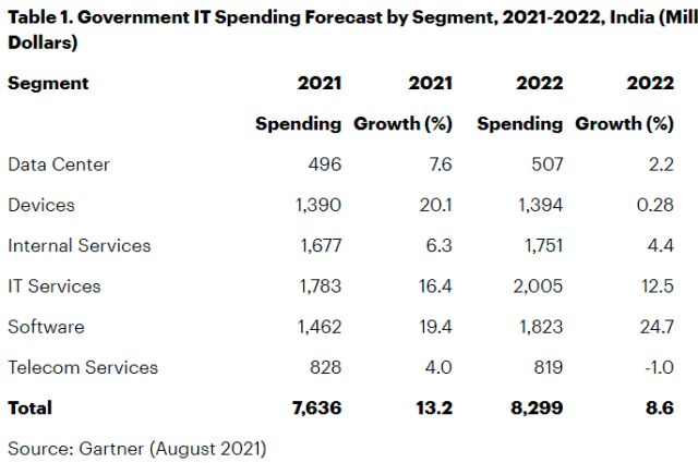 India Government IT spending in 2021 and 2021