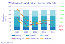 PC business forecast from IDC