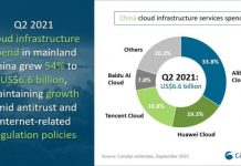 Cloud infrastructure leaders in China in Q2 2021