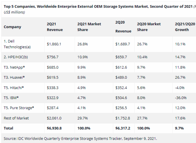 Enterprise OEM storage market Q2 2021