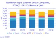 Ethernet switch market revenue in Q2