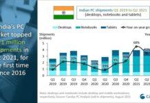 India PC shipment in Q2 2021