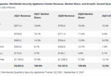 Security Appliance vendor revenue Q2 2021