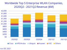 WLAN market revenue Q2 2021