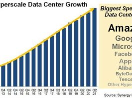 number of large data centers