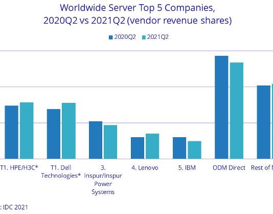 server market share in Q2 2021