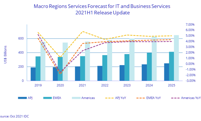Forecast on IT and business services revenue