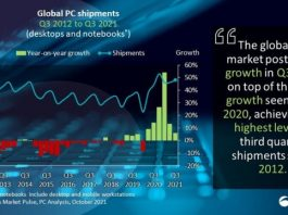 PC business growth in Q3 2021 - Canalys
