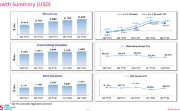 TCS revenue July-September 2021