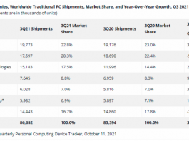 Top five PC makers in Q3 2021
